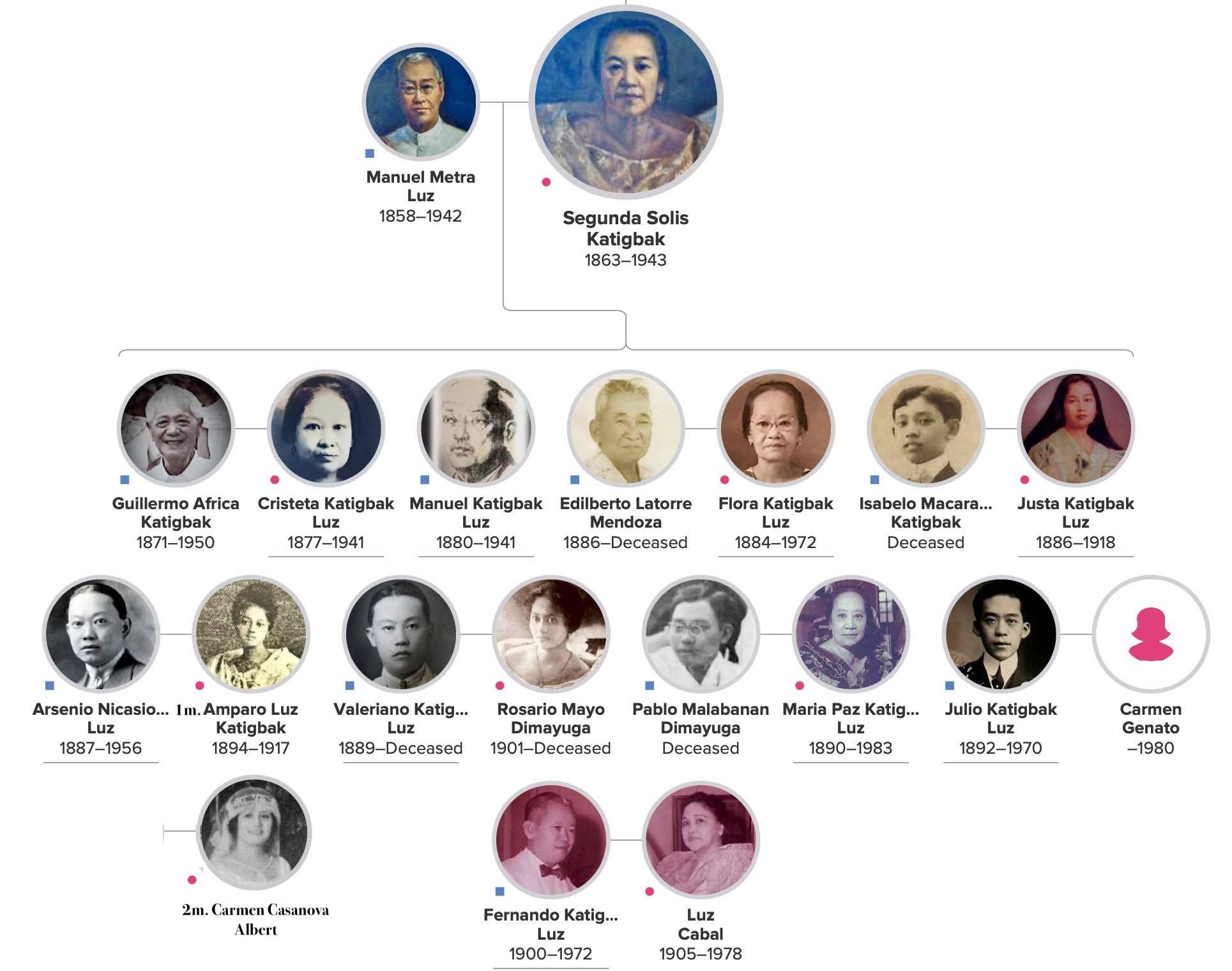 Segunda S Katigbak and Manuel Luz Family Tree